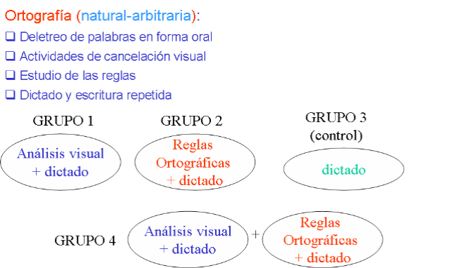 http://www.jel-aprendizaje.com/wordpress/imagenes/Cmomejorarlaortografa_F7FB/Investigacionortografia8.png